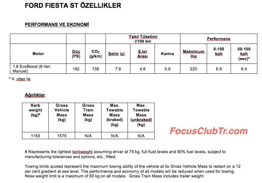 Ford Fiesta ST Teknik Verileri_4.png